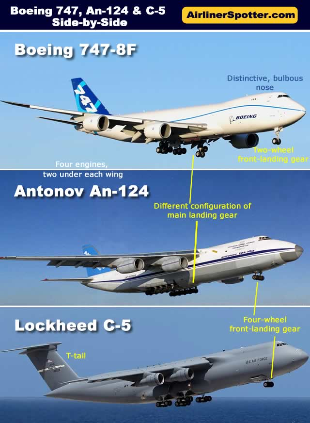 Spotting guide comparing the Boeing 747-8F to the Antonov AN-124-100, both wide-body jet freighters with four engines